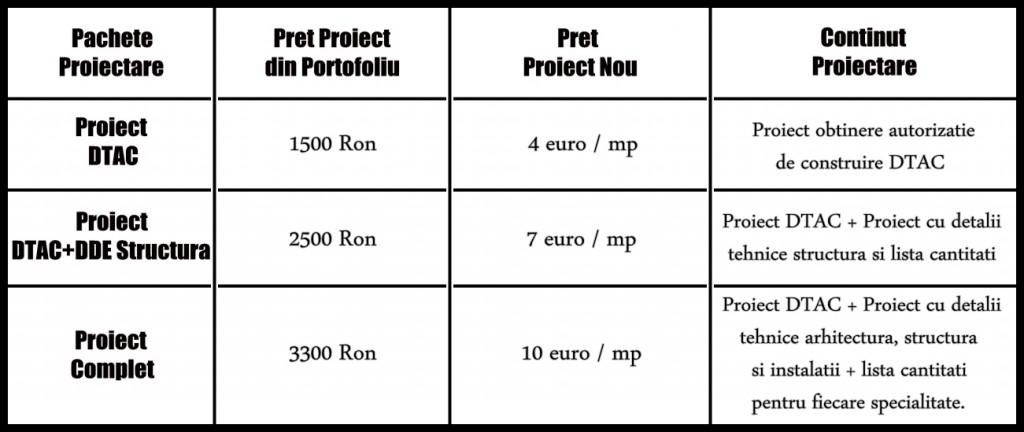 Preturi Proiecte